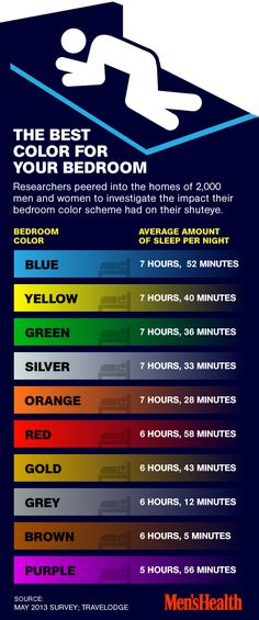bedroom-color-graphic. wow! good thing our bedrooms are already blue! will keep this in mind when we buy and decorate a home... (although maybe correlation, not causation? perhaps people with certain personality traits associated with less sleep are attracted to certain colors)