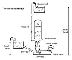 Hydraulic ram pumps are a time-tested technology that use the energy of a large amount of water falling a small height to lift a small amount of that water to a much greater height. Motifs Islamiques, Ram Pump, Hydraulic Ram, Water Powers, Water Collection, Water Well, Water Storage, Survival Skills, Survival Stuff