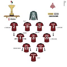 Best Football Players, Football Art, Ac Milan, Football Formations, Football Tactics, Team Builders, Retro Football Shirts, Lineup, Sports
