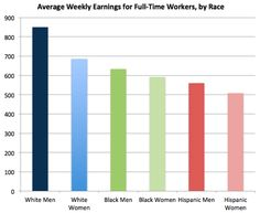 Average (2012) Weekly Earnings for Full-Time Workers, by Race and Gender  Source: Bureau of Labor Statistics