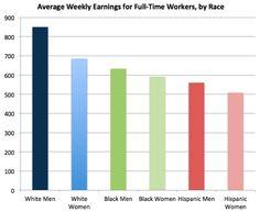 Argumentative essay on gender pay gap