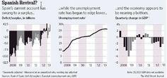 #Gráficos del Wall Street Journal que les hacen preguntarse por la resurrección económica de España #endcrisis