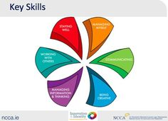 These key skills that students attain through Business Studies will assist them in future studies and in life generally.