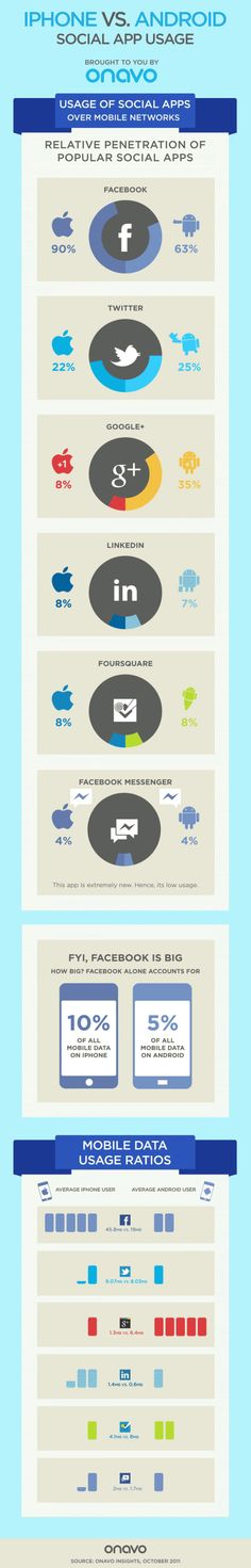 Iphone vs Android social app usage