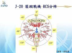 To RCS του κινεζικού stealth μαχητικού J-20 | Πτήση & Διάστημα