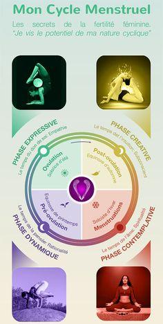 mon cycle menstruel Éphémères Vintage, Goddess Art, Menstrual Cycle, Bujo, Conference, Coaching, Knowledge, Bullet Journal, Mandala
