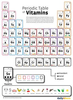 Periodic Table of Vitamins - very informative site for being more aware of how to feed your body