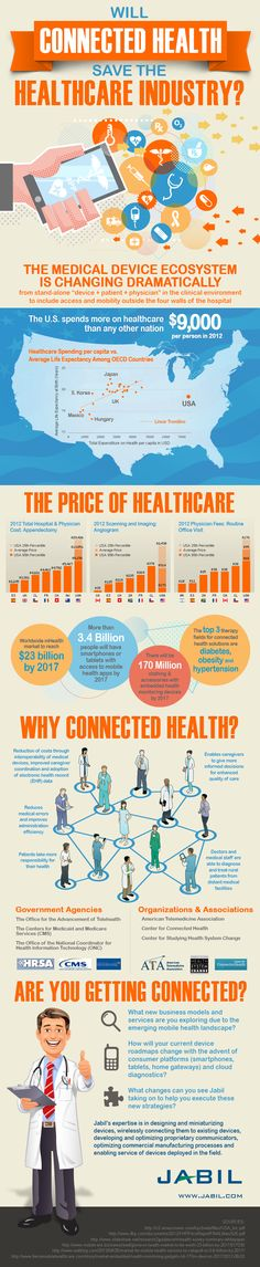 Will Connected #Health Save the #Healthcare Industry - #Infographic