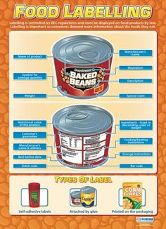 Food Labelling Poster