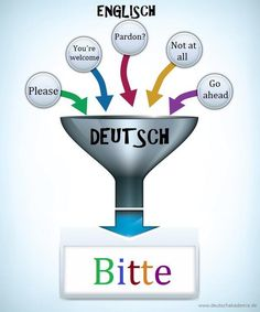 "German: the many uses of ""bitte"" explained clearly German Grammar, German Words, Learn German, Learn English, German Resources, German Language Learning, Grammar And Vocabulary, Classroom Language, English Lessons"