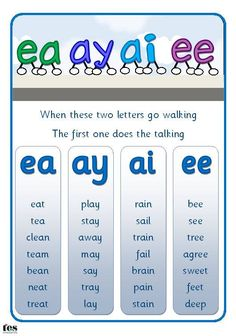 Teaching phonics - Posters (available in two different fonts) that contain a short rhyme and small word lists to help pupils remember their long vowel sounds also includes blank versions of the posters for pupils to ad Jolly Phonics, Teaching Phonics, Phonics Activities, Teaching Reading, Learning Activities, Teaching Kids, Teaching Resources, Phonics Rules, Kindergarten Literacy
