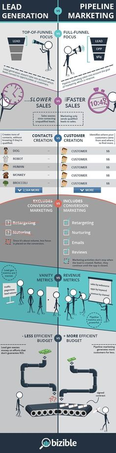 Lead generation focuses on pouring as many leads as possible into the top of the funnel. It generates interest, brings visitors, increases web traffic, and prompts these viewers to fill out contact forms or call a phone number. Pipeline marketing sees the entire funnel holistically. It sees lead generation as only one small piece of a larger puzzle. See more differences in the infographic