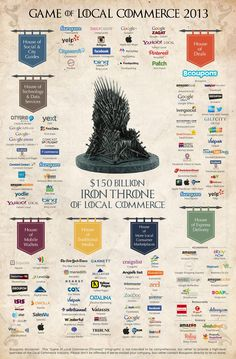 If Local Commerce Sites Were Kingdoms in 'Game of Thrones' #GameofThrones #funinfographics