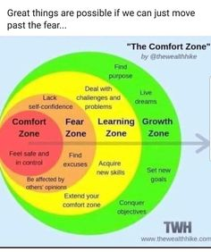 Comfort zone, Fear zone, Learning zone, Growth zone – Best Quotes images in 2019 Leadership, Finding Purpose, Self Improvement Tips, Emotional Intelligence, Self Confidence, Self Development, Personal Development, Character Development, Professional Development