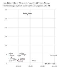 If You Look At Gun Death Rates For Other Western Countries And Adjust For Population The United States Is A Sore Thumb Outlier