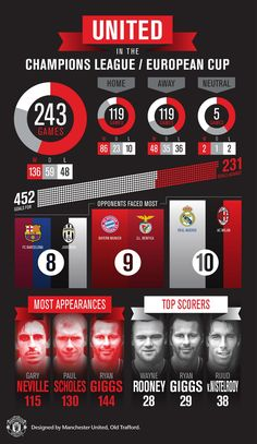 Manchester United. Champions League in numbers.