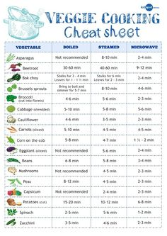 Veggie cooking cheat sheet.