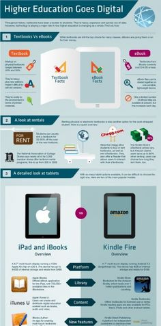 How Higher Education Is Going Digital Infographic
