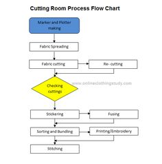 Garment manufacturing process flow chart processes and How to design clothes for manufacturing