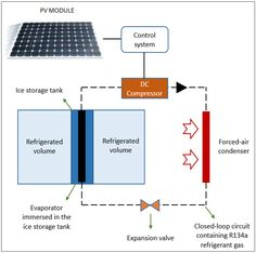 Characterization and Monitoring of a Self-Constructible #SolarPV Based #Refrigerator https://adalidda.net/posts/vP7ojfk5HeKo6S5nr/characterization-and-monitoring-of-a-self-constructible