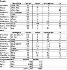How to Plan Meals and Meal Prep While Tracking Macros   Meals and ...