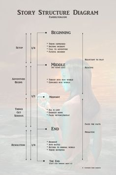 I like this as a general guide to novel structure. However many resources I've r. - I like this as a general guide to novel structure. However many resources I've read warn against - Creative Writing Tips, Book Writing Tips, Writing Process, Writing Resources, Writing Skills, Writing Help, Writing Ideas, Writing Guide, Easy Writing