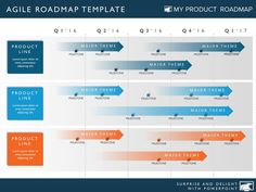 Four Phase Agile Product Strategy Timeline Roadmapping Powerpoint Diag – My Product Roadmap