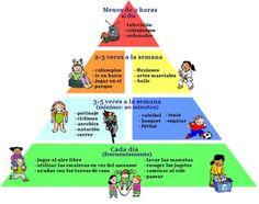 """Hola: Compartimos una infografía sobre la """"Pirámide de Actividades Físicas para los Niños"""". Un gran saludo.  Fuente: La Red  Enlaces de interés: Vocabulario Súper Positivo con los Niños..."""
