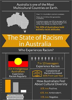 essays on racial discrimination 5 College Application Topics about Racism in australia essay Aboriginal Education, Indigenous Education, Aboriginal Culture, Aboriginal People, Aboriginal Flag, Racism In Australia, Australian Aboriginal History, Naidoc Week, Latin Words