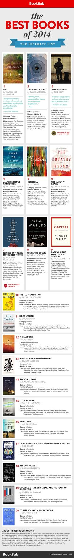 The best books of 2014 - the ultimate list based on rankings from The New York Times, Goodreads, NPR, Publishers Weekly, and 20 other sources.
