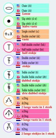 haaksymbolen01 Crochet Shawl, Crochet Stitches, Crochet Tools, Diy Crochet, Fabric Strips, Lettering, Baby Time, Knitting, Amigurumi