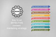 #Blog: Key to an effective #contentmarketing strategy  #IdeateLabs #DigitalMarketing #marketing #GrowthHacking #SEO