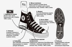 5efc9c2150e12f Converse Addict Chuck Taylor All Star - The Anatomy  Upon the release of the  Converse Addict collection