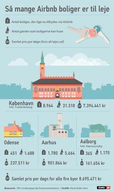 Over 11.000 vil leje ud via Airbnb i de fire største byer | Nyheder | DR