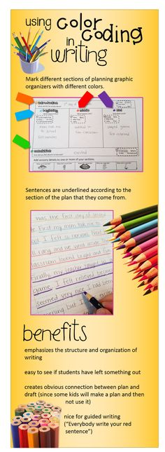 This is a technique that I may introduce to my students. By color coding/underlining different parts of their writing (like the introduction, body, conclusion, etc), they can visually see if they left anything out. 5th Grade Writing, Writing Classes, Writing Lessons, Writing Workshop, Teaching Writing, Writing Activities, Writing Skills, Teaching Ideas, Writing Ideas