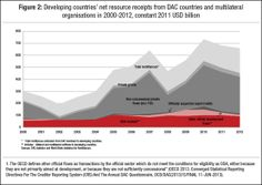 For many least developed countries (LDCs), ODA makes up 70% of external finance