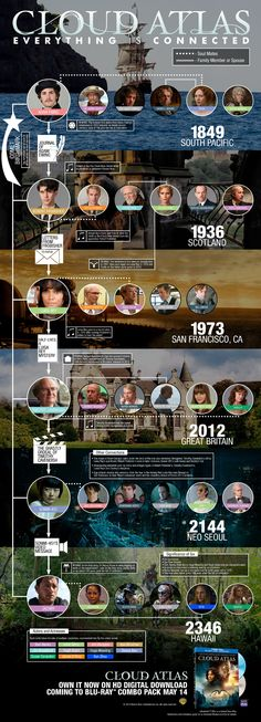 Cloud Atlas - Infographic: Everything is Connected
