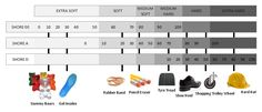 Shore hardness scale, Machine Design, Computer Keyboard, Making Out, Scale, Weighing Scale, Computer Keypad, Keyboard, Libra, Balance Sheet