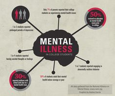 Mental illness in college students infographic by andres garcia via