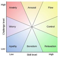 Interesting graphic about skill vs. challenge level.