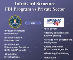 """Public Intelligence """"InfraGard is an information sharing and analysis effort serving the interests and combining the knowledge base of a wide range of members. At its most basic level, InfraGard is a partnership between the FBI and the private sector.""""  Me thinks this is #5 of 11 steps - You can become a member - of course if you qualify and pass the FBI screening and are willing to """"Cooperate with others in the interchange of knowledge and ideas for mutual protection."""" Infragard Code of…"""