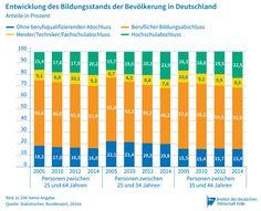 Viele junge Menschen in Deutschland haben ein höheres Bildungsniveau als ihre Eltern. Das zeigt eine Studie des Instituts der deutschen Wirtschaft Köln (IW) . Fast ein Drittel erreicht einen höheren Abschluss als der Vater, im Vergleich zur Mutter sind es etwa 40 Prozent.   #Abschluss #Ausbildung #Bildung #Bildungsmobilität #Bildungsniveau #Bildungsstand #Einkommen