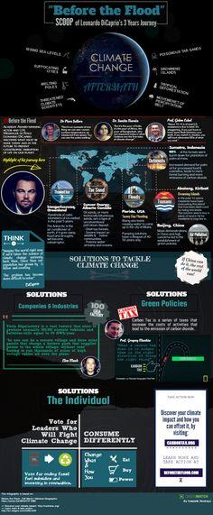 Before the Flood: Leonardo Dicaprio on Climate Change | GreenMatch.co.uk