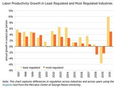 How Reducing Regulations Could Boost Productivity And Help Achieve 4% GDP Growth via simplir.me