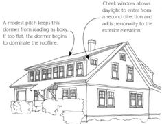Dormers are simply delightful and can take an ordinary home design to the next level. The American Cape Cod is a style that is revered and central to the style is the dormer. Learn the many types of dormers and numerous application including garages and sheds.