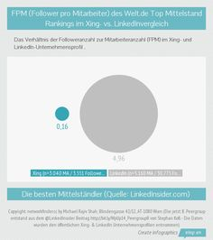 Follower pro Mitarbeiter Top 50 Mittelstand in Deutschland  (via @welt.de) im LinkedIn bzw. XING Unternehmensprofil #Peergroup8 #WpUp14 Danke @LinkedInsider