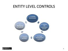 Topic 7 - Testing internal controls Internal Control, Learning Resources, Assessment, Study, Activities, Studio, Studying, Research, Business Valuation