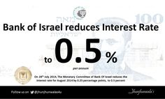 #BankOfIsrael , As on 28th July 2014 the #MonetaryCommittee reduces the #InterestRate for August 2014 by 0.25 percentage points, to 0.5 percent.  #BankIsrael #CentralBankOfIsrael #Israel  For more Informative post click : https://www.linkedin.com/company/jhunjhunwalas