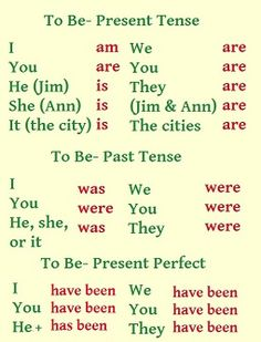 Tenses table for the verb 'to be'