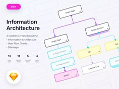 Information Architecture Sketch Kit A Flexible Toolkit for Building Information Architecture (IA), Sitemaps, and User Flow Charts Sitemap Design, App Design, User Flow, Diagram Design, Information Architecture, Ui Elements, Ui Kit, Site Web, User Interface